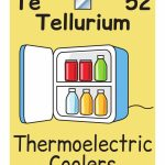 52 Tellurium Chemical Element Flashcard | Free Printable Papercraft | Periodic Table Flash Cards Printable