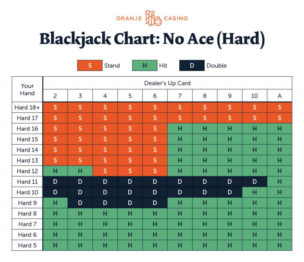 Blackjack Strategy | Blackjack Strategy Card Printable