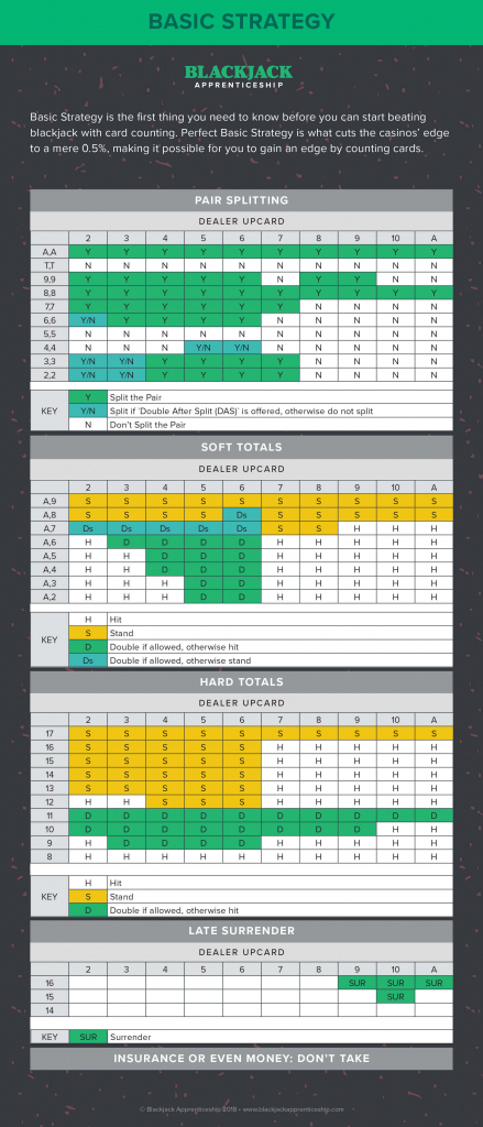 Blackjack Strategy Charts - How To Play Perfect Blackjack   Blackjack Strategy Card Printable