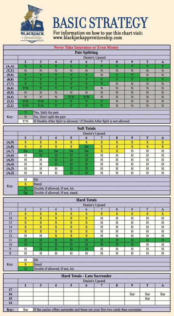 Blackjack Strategy Charts Learn Basic Strategy To Play Black Marble   Blackjack Strategy Card Printable