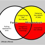 Fouls And Misconduct (Association Football)   Wikipedia | Soccer Referee Cards Printable