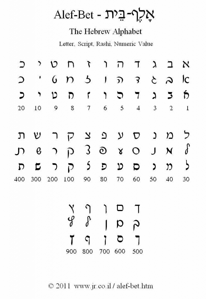 The Hebrew Alphabet - Alef-Bet | @ltijd | Pinterest - Jüdisch | Printable Aleph Bet Flash Cards